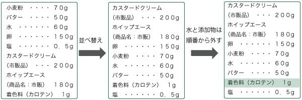 原材料名 | 正しい食品表示ラベルの作り方 | chefplus(シェフプラス ...
